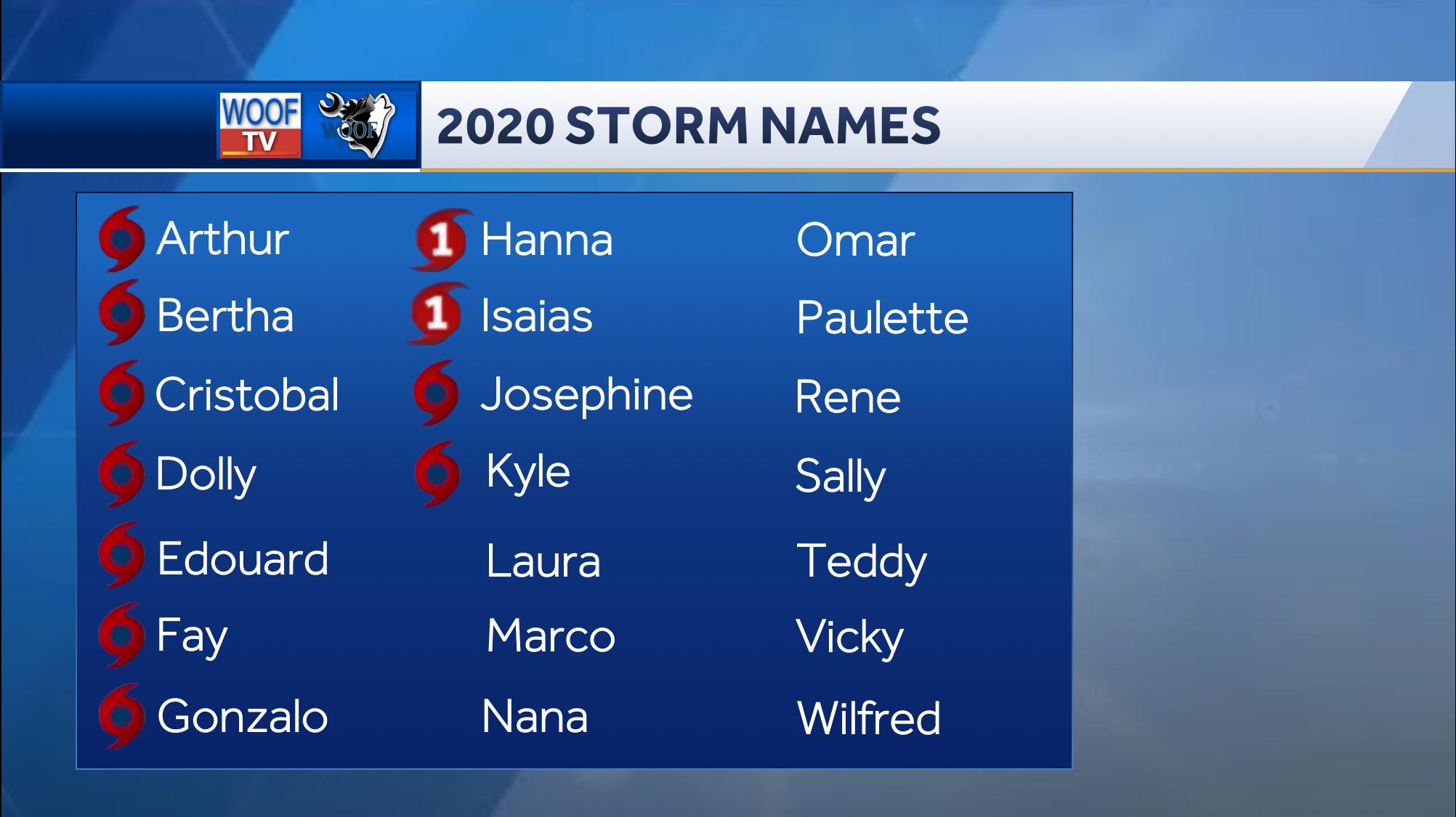 2020 Hurricane Season Names In 2020 Hurricane Season Seasons Name Hurricane
