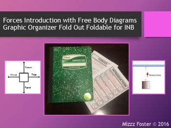 Forces introduction with free body diagram powerpoint graphic forces introduction with free body diagram graphic organiz ccuart Images