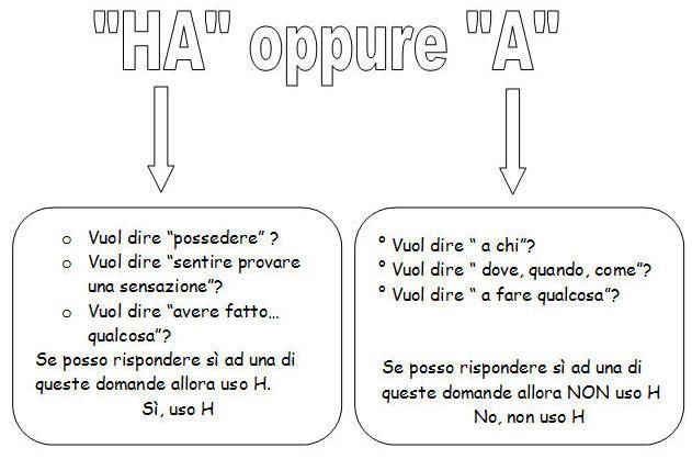 Risultati Immagini Per La Regola Dell H Mappe Italiano Education