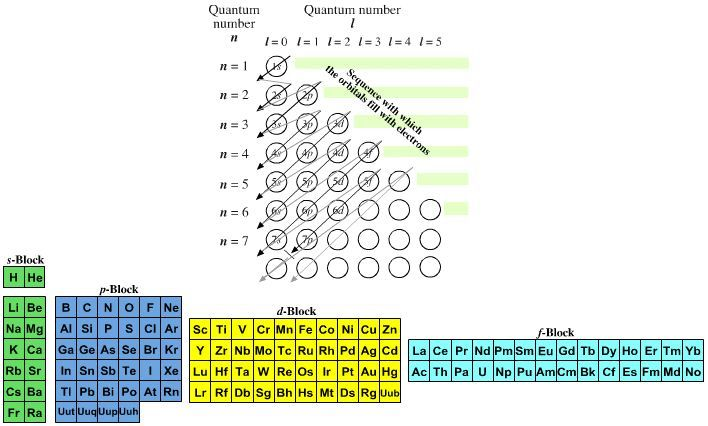 Quantum Number Periodic Table Chemogenesis Chemistry - fresh periodic table without atomic number