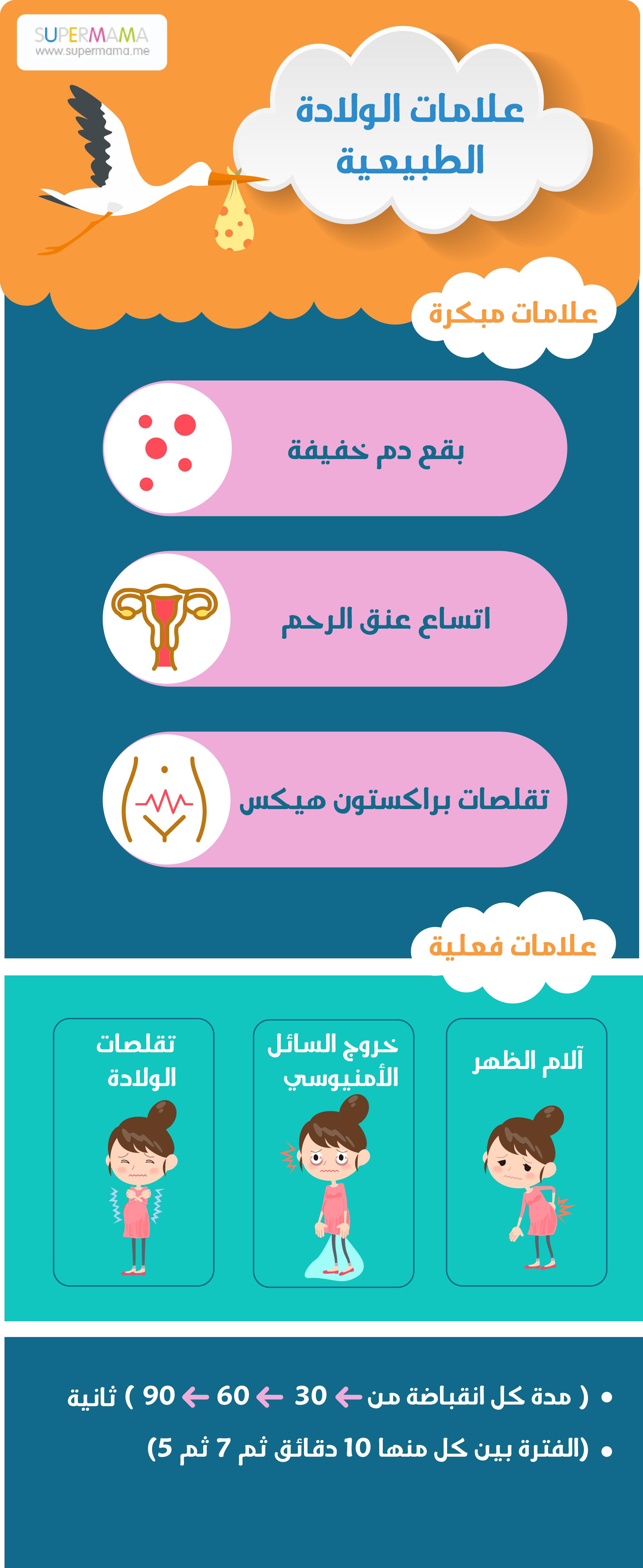 علامات الولادة الطبيعية حمل حامل Baby Facts New Baby Products Baby Education