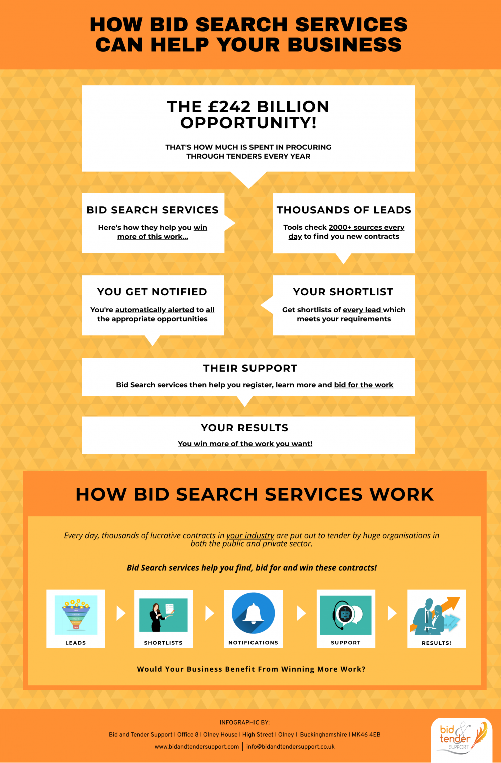 How Bid Search Services Can Help Your Business Finding Yourself
