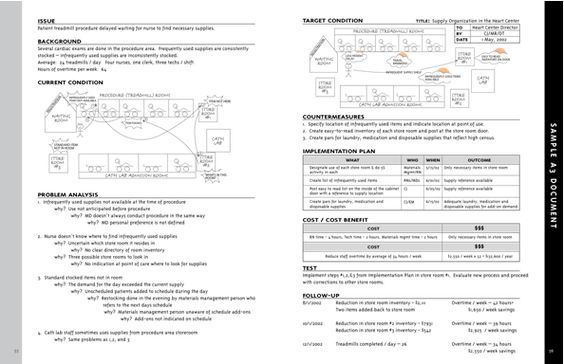 Example A3 A3 Lean Sample resume, Resume, Report template