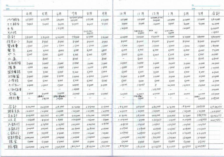 あきの家計簿の始め方 画像付き オリジナル家計ノート作成手順