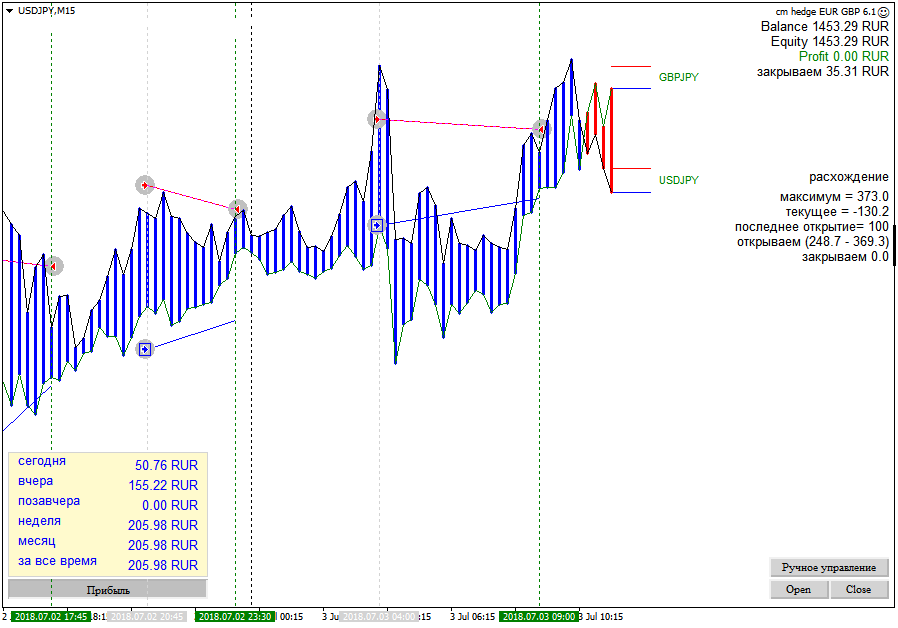 easy forex oil trading wiki