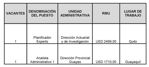 Convocatoria Concurso De Méritos Y Oposición - Noticias - IESS