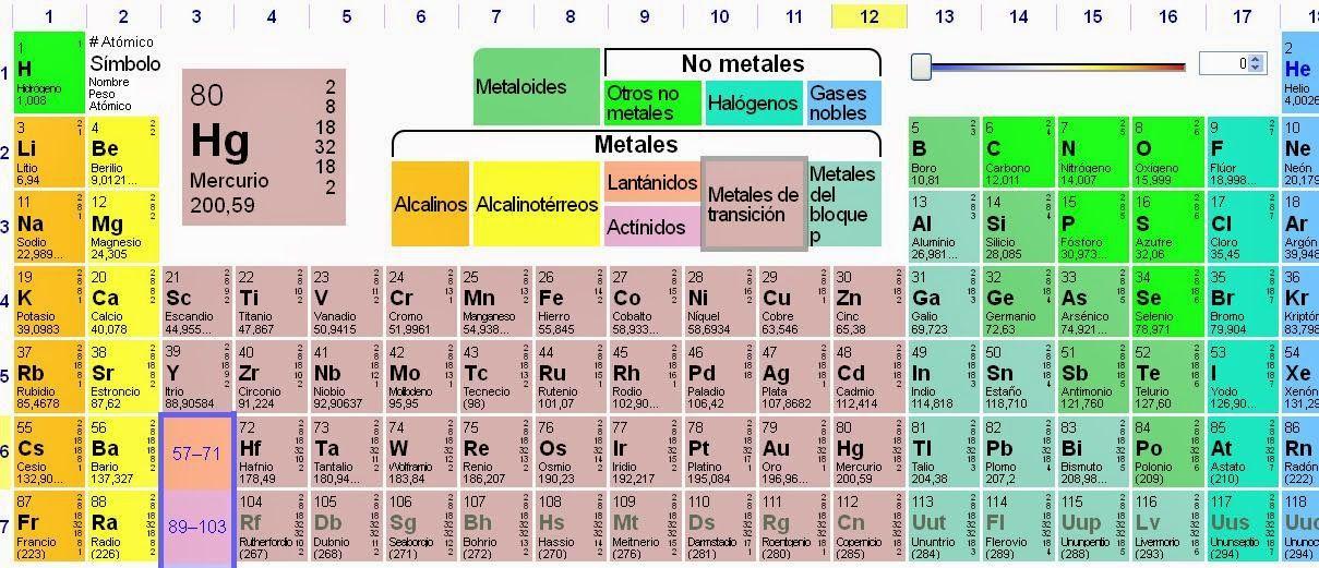 Tabla periódica Grupos y períodos Metales, no metales y gases - best of tabla periodica cuantos grupos tiene