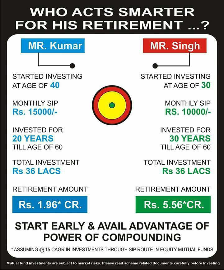 Pin By Ellora Motor On Lic Of India Mutual Funds Investing
