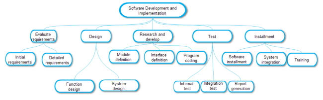 A Free Customizable Wbs Of Software Development Template Is Provided To Download And Print Quickly Ge Software Development Coding Software Programing Software