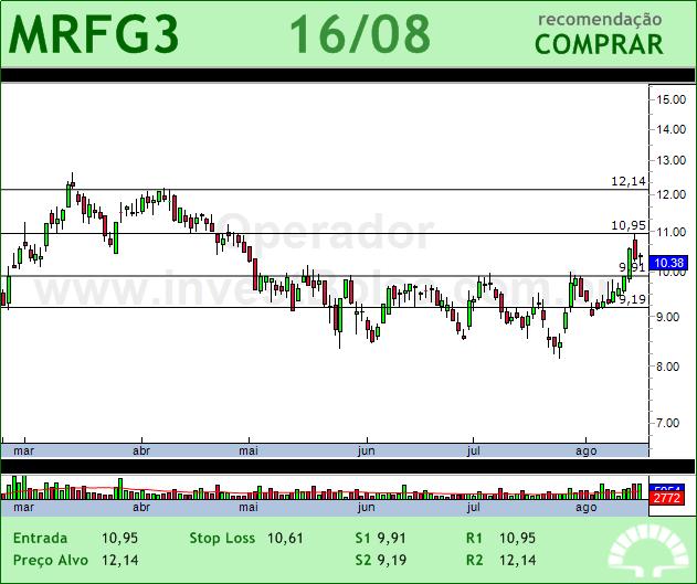 MARFRIG - MRFG3 - 16/08/2012 #MRFG3 #analises #bovespa