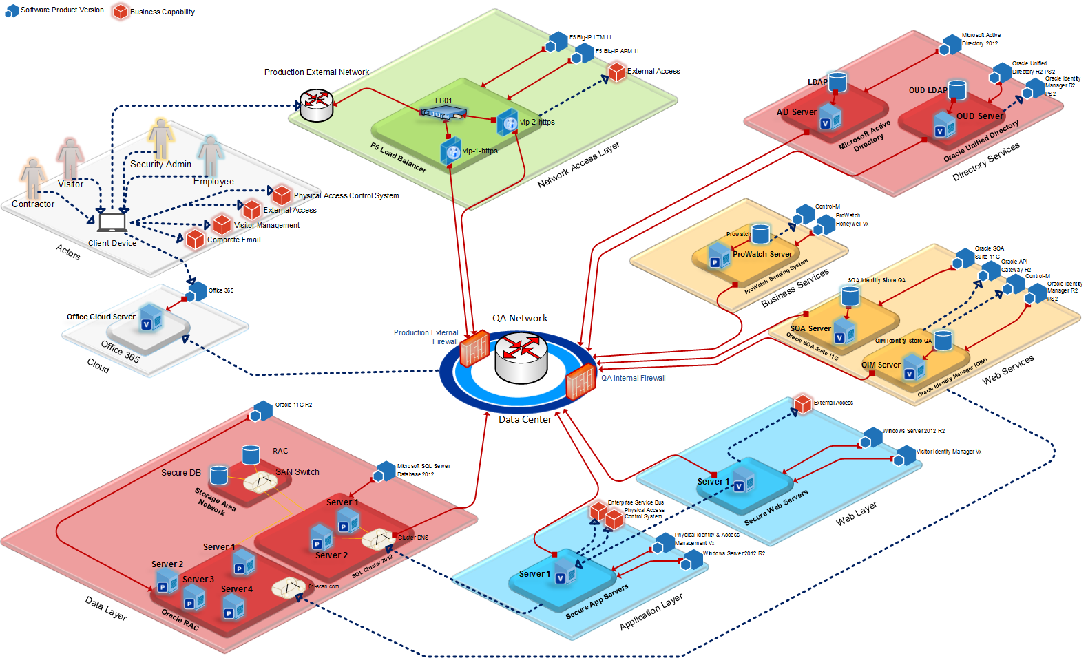 Logical Technology Diagram using Microsoft Visio 2013 ...