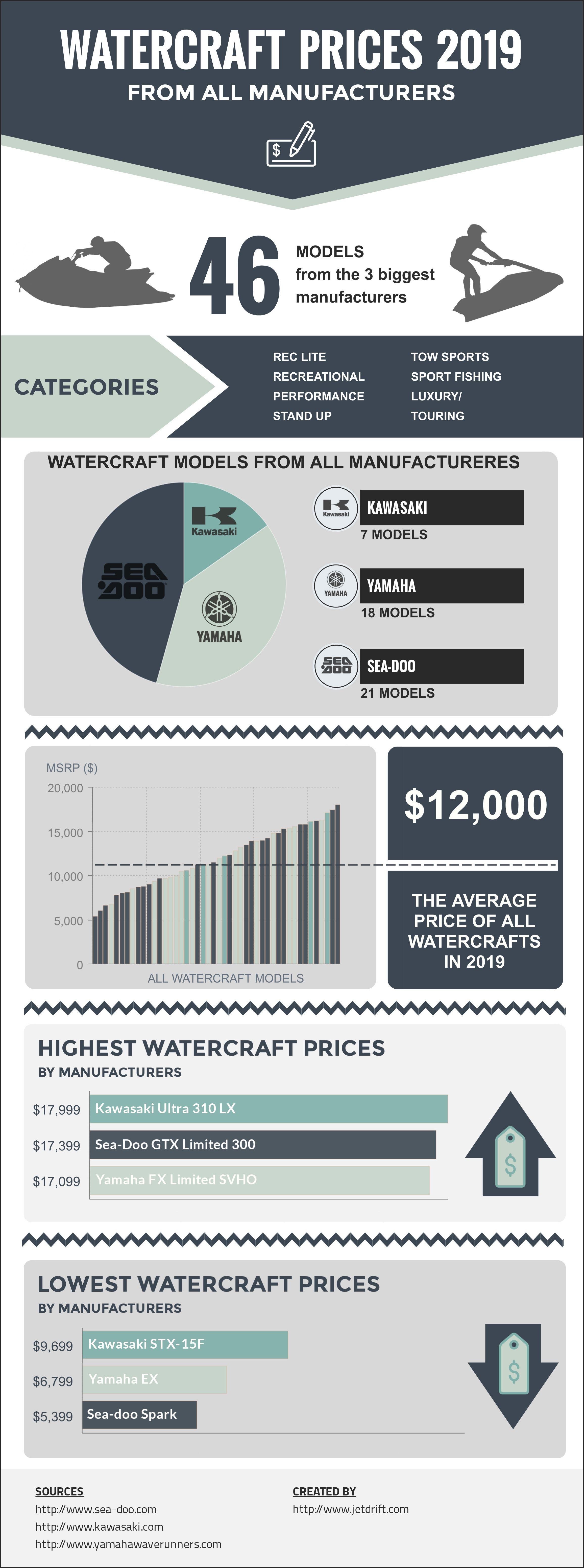 2019 Jet Ski Prices - 51 jet ski models and prices ...