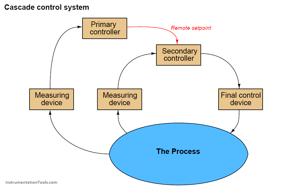 A Simple Control System Drawn In Block Diagram Form Looks Like This Information From The Measuring Device E G Transmit Control System Control Control Valves