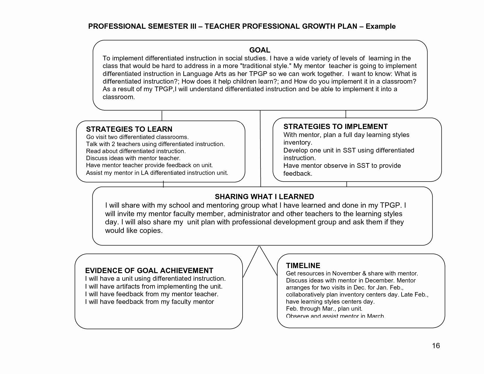 Professional Development Plan Sample For Teachers Lovely Learning Plans Or Goals For Professional Growth Plan Professional Development Plan Professional Growth Sample of professional development plan