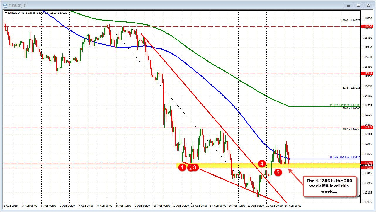 small resolution of the 200 week ma was broken on tuesday and the price broke back above today the eurusd is trading back lower after treasury mnuchin said that more sanctions