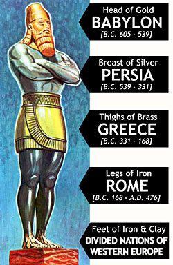 nebuchadnezzar's dream interpretation   Bible Prophecy