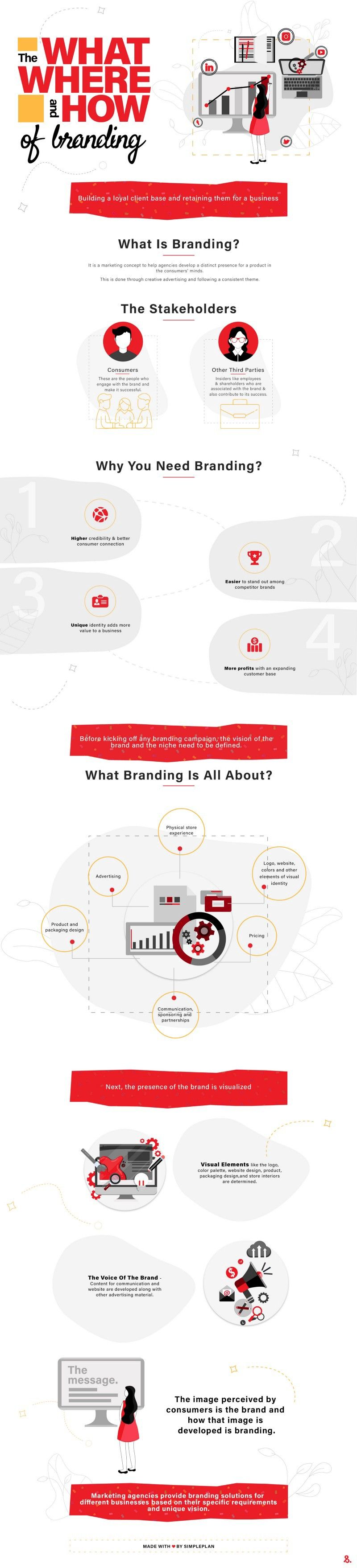 A (relatively simple) infographic about branding