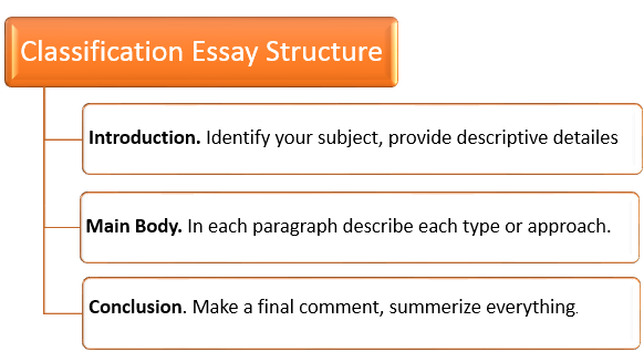 How to Structure Your Classification Essay