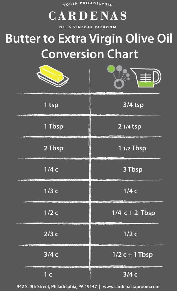 Butter To Extra Virgin Olive Oil Conversion Chart Extra Virgin Olive Oil Recipes Baking Chart Butter To Oil Conversion