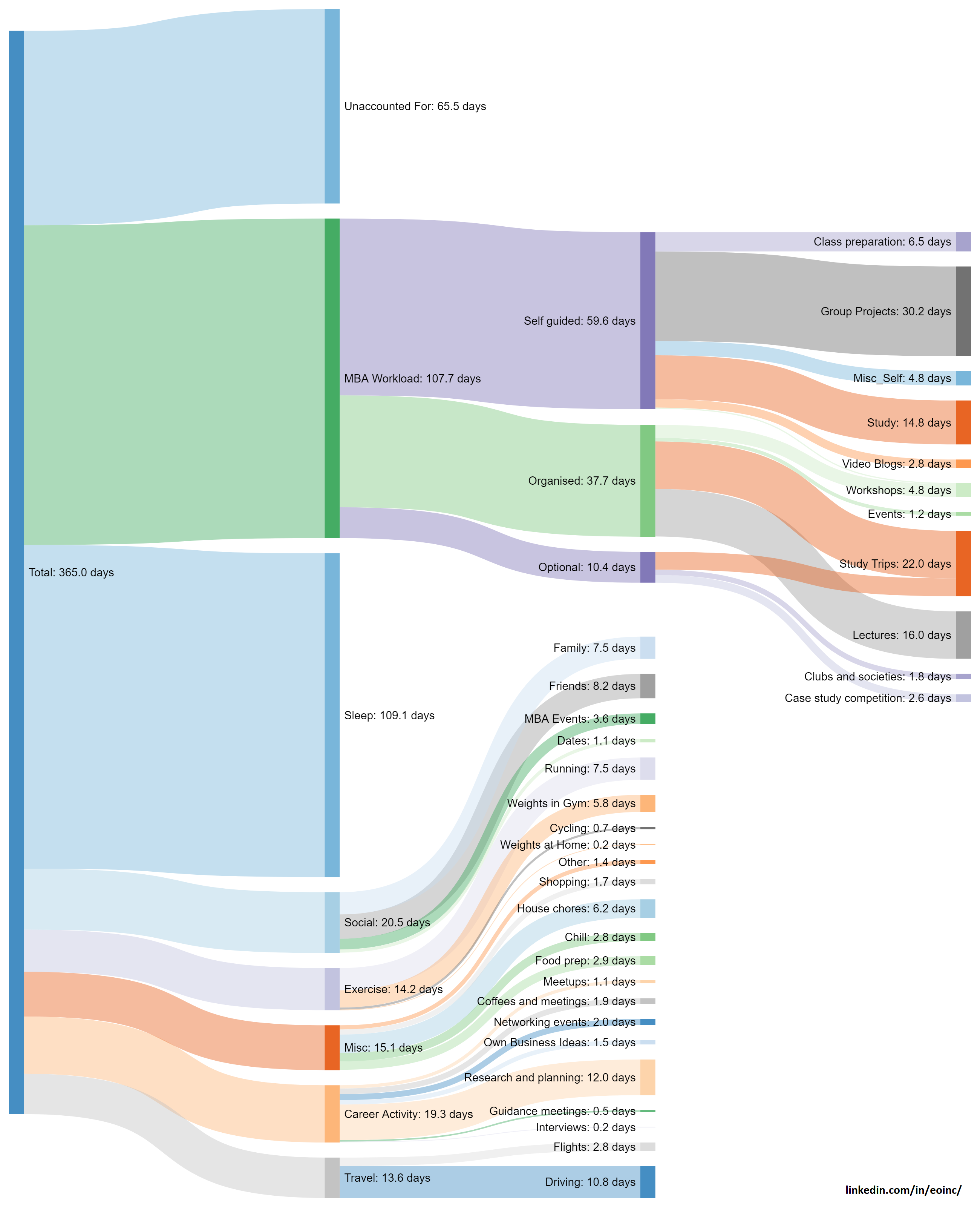 medium resolution of what does it take to get through an mba gcalendar python to sankey diagram oc