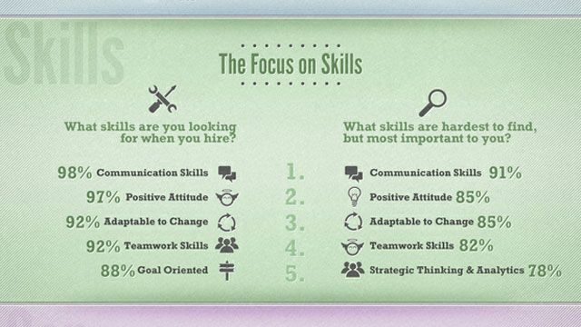 What Employers Look for in Entry-Level Job Candidates Entry - teamwork skills for resume
