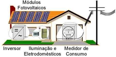 Elaboração De Um Projeto Fotovoltaico Residencial Até 3kw
