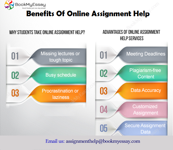 Professional Assignment Help Australia (With Images