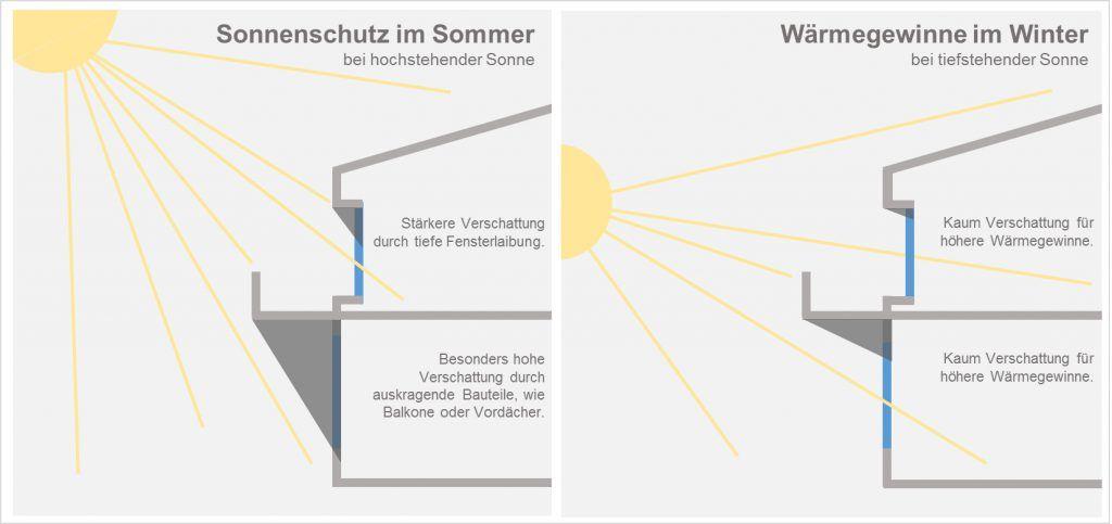 Sommerlicher Wärmeschutz – angenehme Kühle trotz Sommerhitze ...
