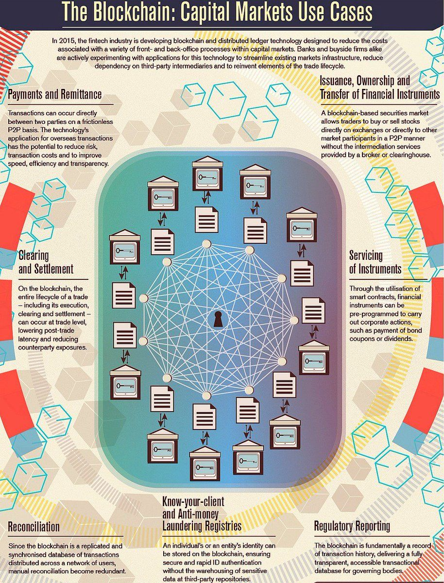 The Capital Market Use Cases Of Blockchain For More Www Coinherald Co Blockchain Capital Market Blockchain Technology