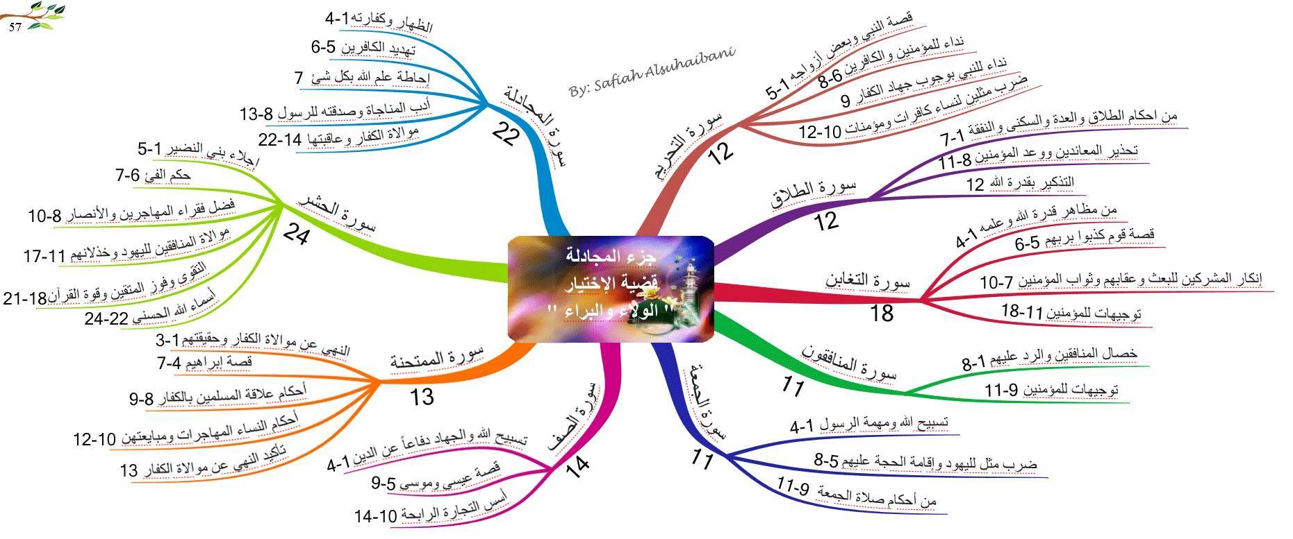 الخرائط الذهنية لسور القرآن الكريم جزء المجادلة Mental Map Mind Map Map