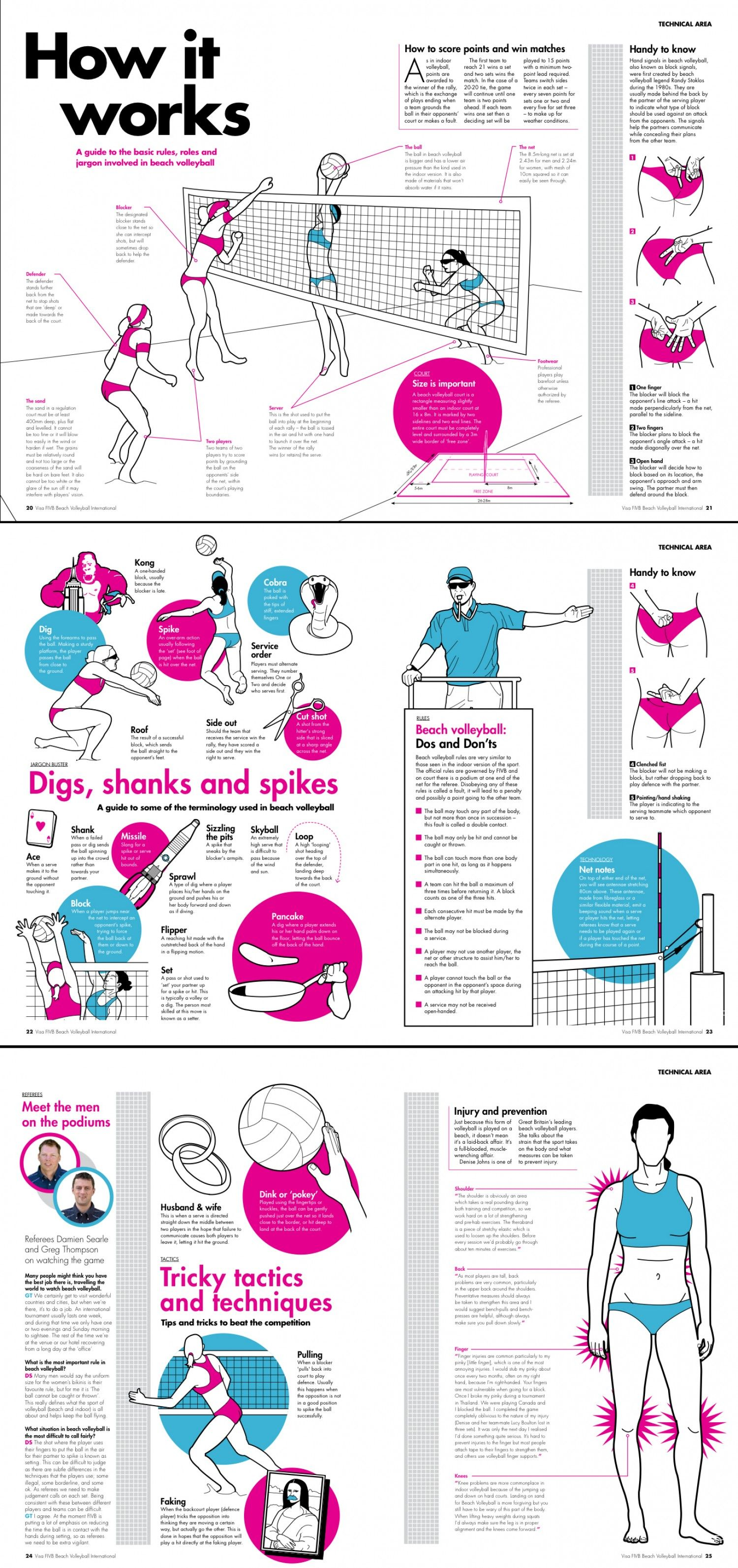 Beach Volleyball How It Works Visual Ly Volleyball Workouts Beach Volleyball Volleyball Tryouts
