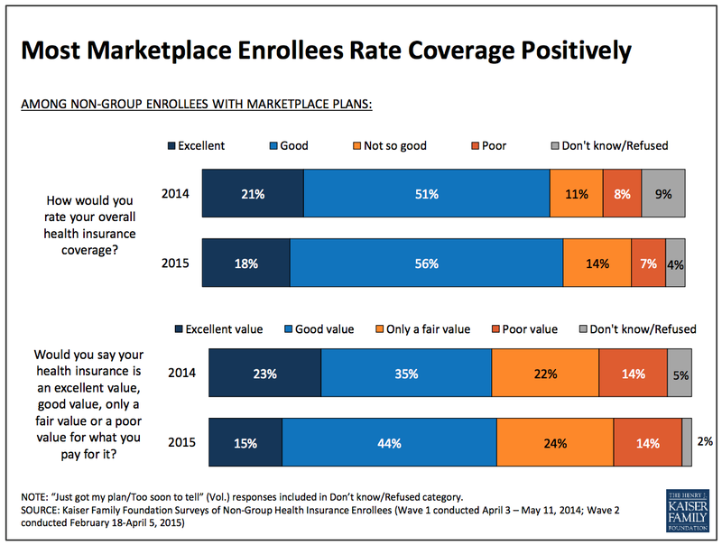 The best study done so far shows people with Obamacare