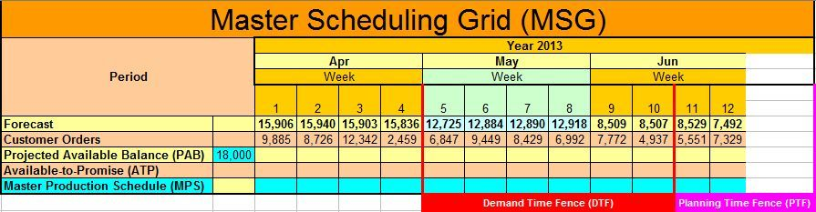 production planning and scheduling excel