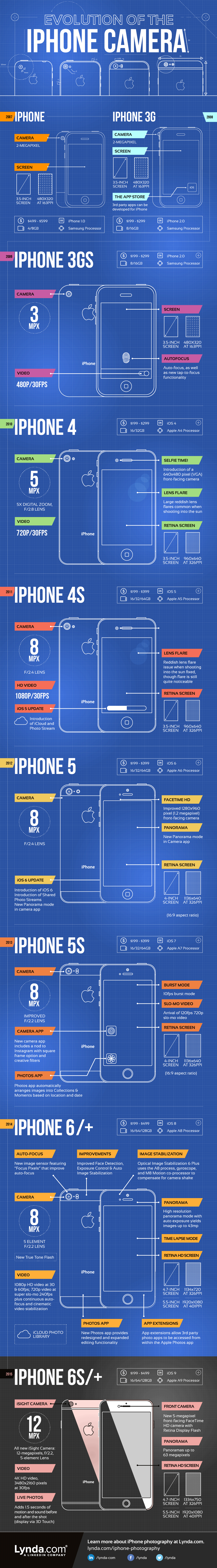Evolution of the iPhone Camera #infographic