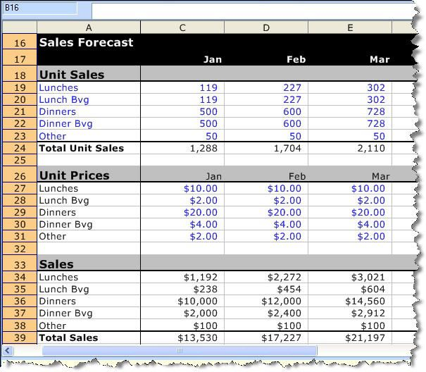 A Detailed Sample Restaurant Sales Forecast Small restaurants - sales forecast