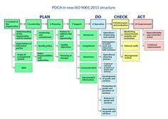 http://www.ibaset.com/wp-content/uploads/2014/12/PDCA-vs-ISO9001-2015-Outline-S2.jpg