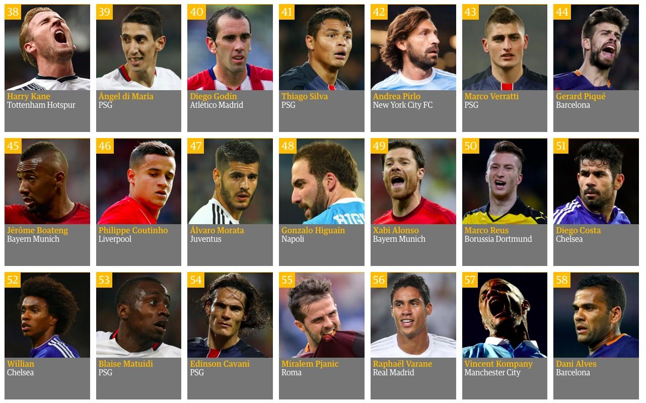 The 100 Best Footballers In The World 2015 Interactive Sport