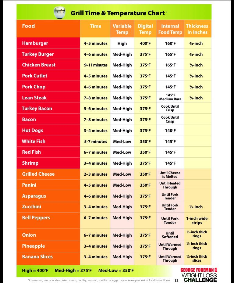 Grill temperature chart for George Foreman grill camping and the