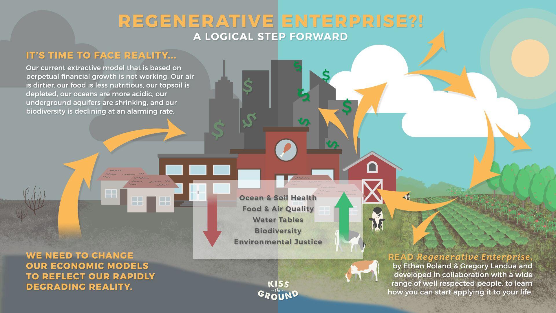 Regenerative Enterprise Agriculture, business