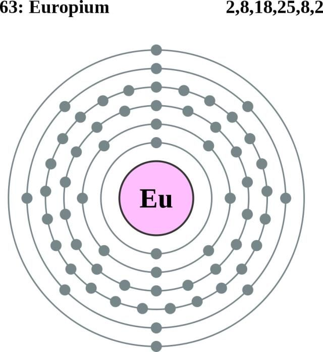 See the electron configuration of atoms of the elements periodic atom diagrams ccuart Images