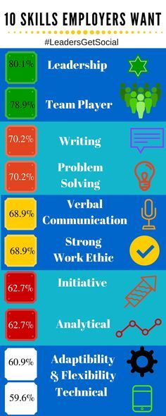 Infographic) 10 Skills Employers Want Use Social Media to Inspire