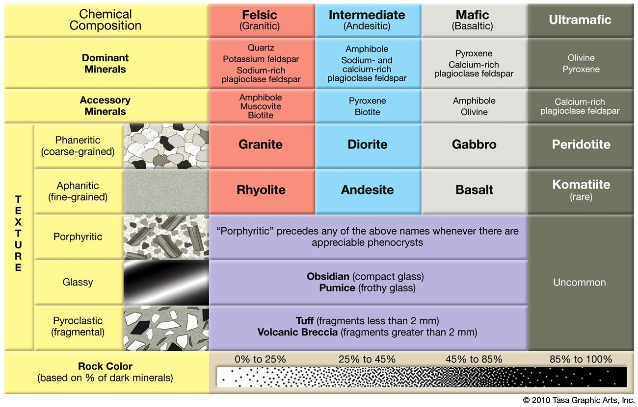 Top 7 Differences Between Metamorphic Rocks And Igneous