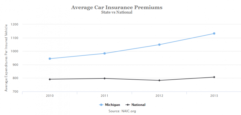 Why You Must Experience Quotes For Car Insurance In Michigan At