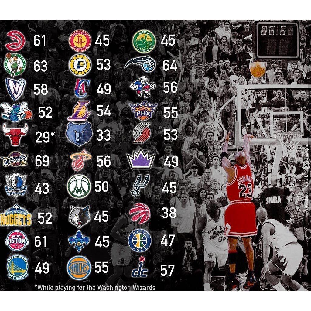 Michael Jordan's Highest Scoring Game Against Every Team