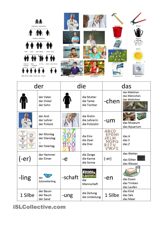 einfache regeln zu der die das deutsch arbeitsbl tter deutsch deutsche sprache und deutsch. Black Bedroom Furniture Sets. Home Design Ideas