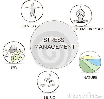 Stress Management - Download From Over 44 Million High Quality Stock Photos, Images, Vectors. Sign up for FREE today. Image: 32883223