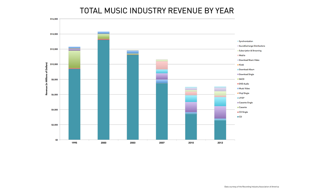 Who killed the music industry? An interactive explainer from Pando Daily.