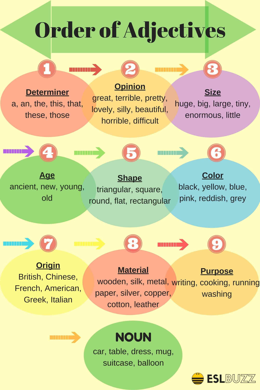 English Grammar: Order of Adjectives   Pinterest