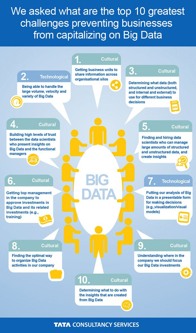 Culture Business intelligence  Data Mining Pinterest Big data