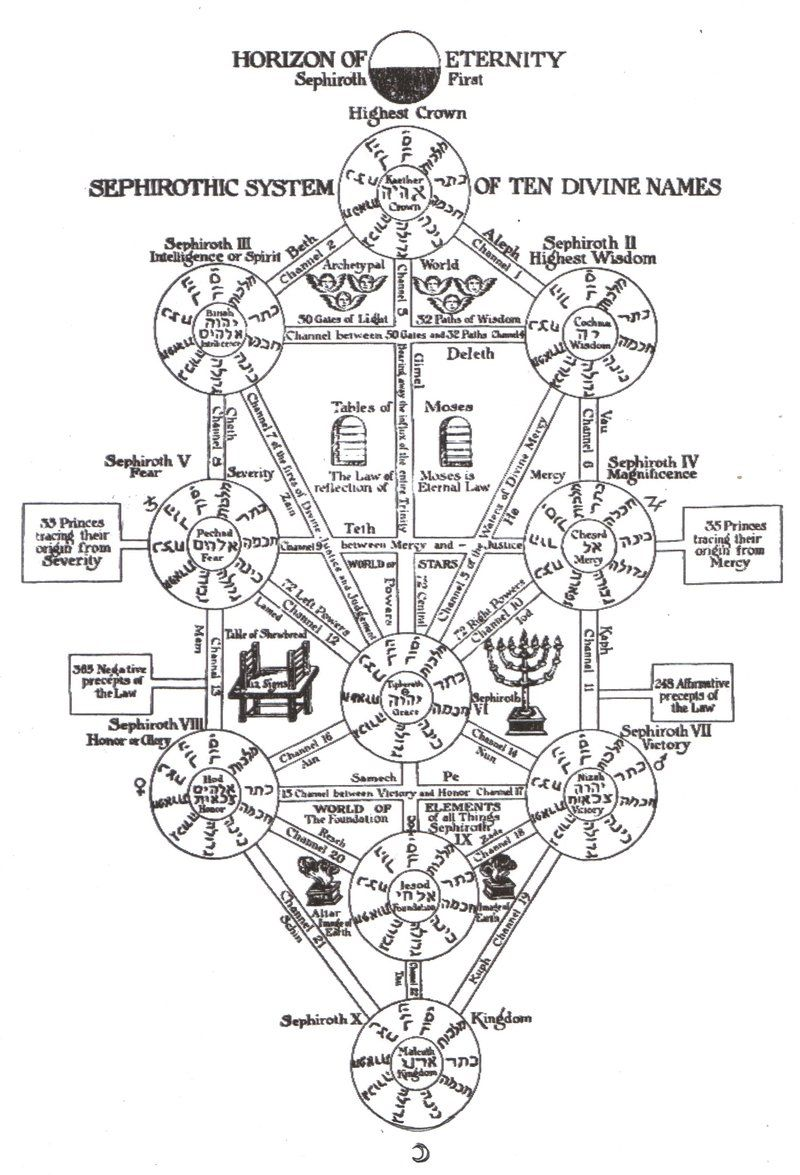 Tree Of Life Kabbalah By Linkgamecube23 On Deviantart Tree Of Life Evangelion Sephiroth According to kabbalah, the spectrum of human experience is divided into seven emotions and qualities. tree of life kabbalah by